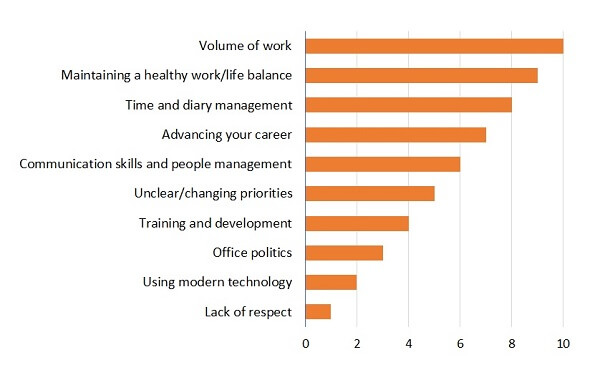 Top 10 challenges for PAs chart